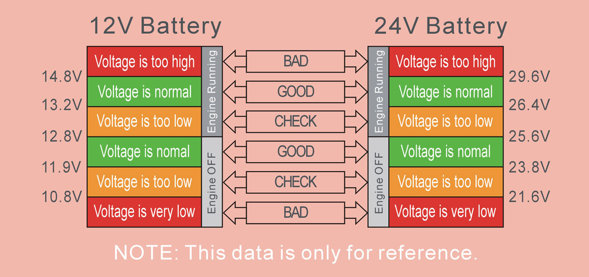 Car battery voltage working status