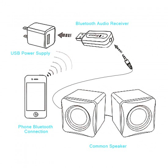 Bluetooth 4.0 Wireless Adapter USB Wireless Bluetooth Audio Receiver 3.5mm AUX Stereo Music Receiver for Car/Home Speakers/PC/Cellphone